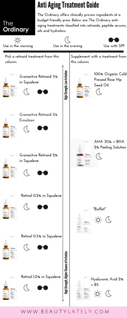 The Ordinary Guide to Anti Aging Products